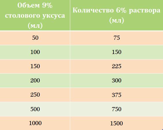Таблица с готовыми значениями