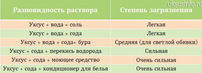 Разновидности уксусных растворов для очистки