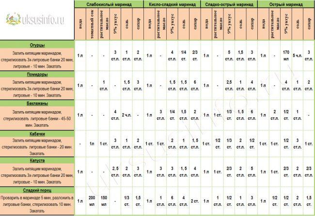 Универсальная таблица маринадов для овощей