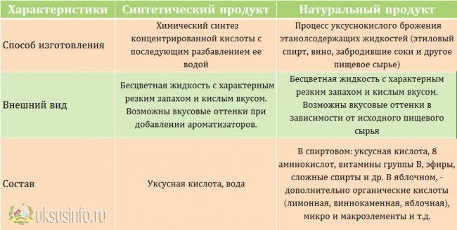 Сравнительная таблица синтетического и органического уксуса